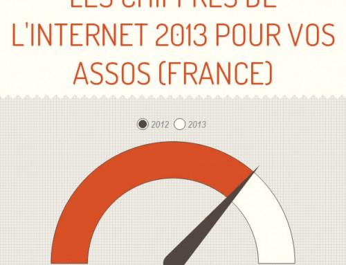 Les chiffres de l'internet 2013 à retenir pour votre association (France)